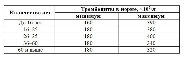 Норма тромбоцитов в крови у женщин