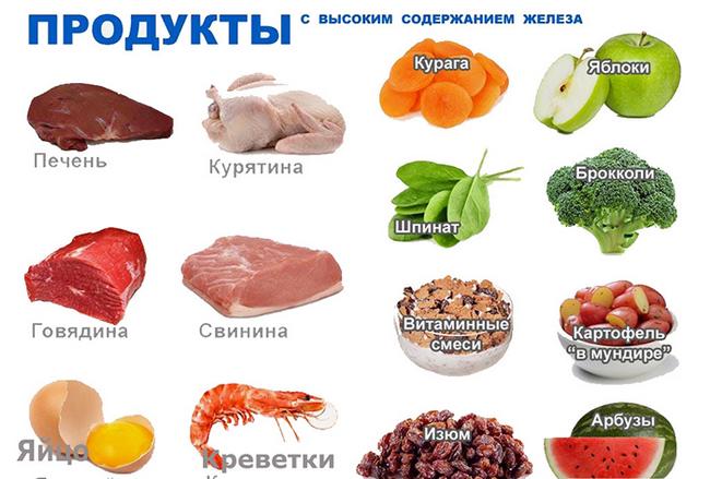 Продукты с высоким содержанием железа