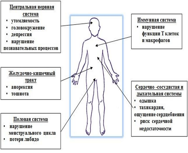 Симптомы повышенного содержания гемоглобина в эритроците
